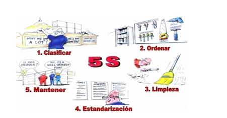 Metodología 5S en ERP