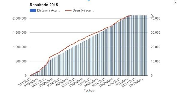 running_2015_grafico