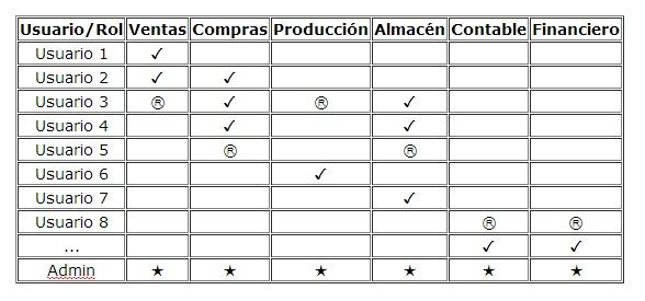 Ejemplo configuración roles por usuario