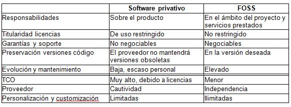 privativo_vs_foss