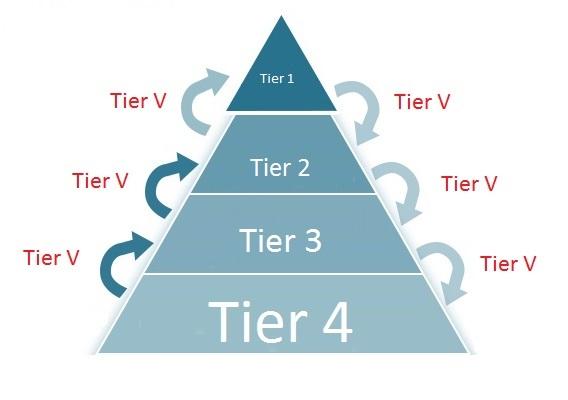 tier-V-el-futuro-de-la-fragmentacion-erp